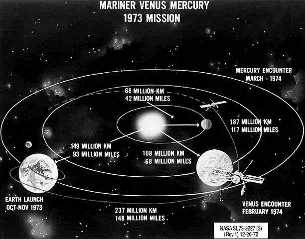 Pla Mercury Diagram Of Mariner Trajectory. Diagram Of Mariner 10 Trajectory Courtesy Nasa. Mercury. Nasa Mercury Diagram At Scoala.co